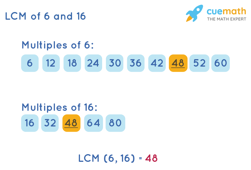 lcm of 6 and 16 by listing method