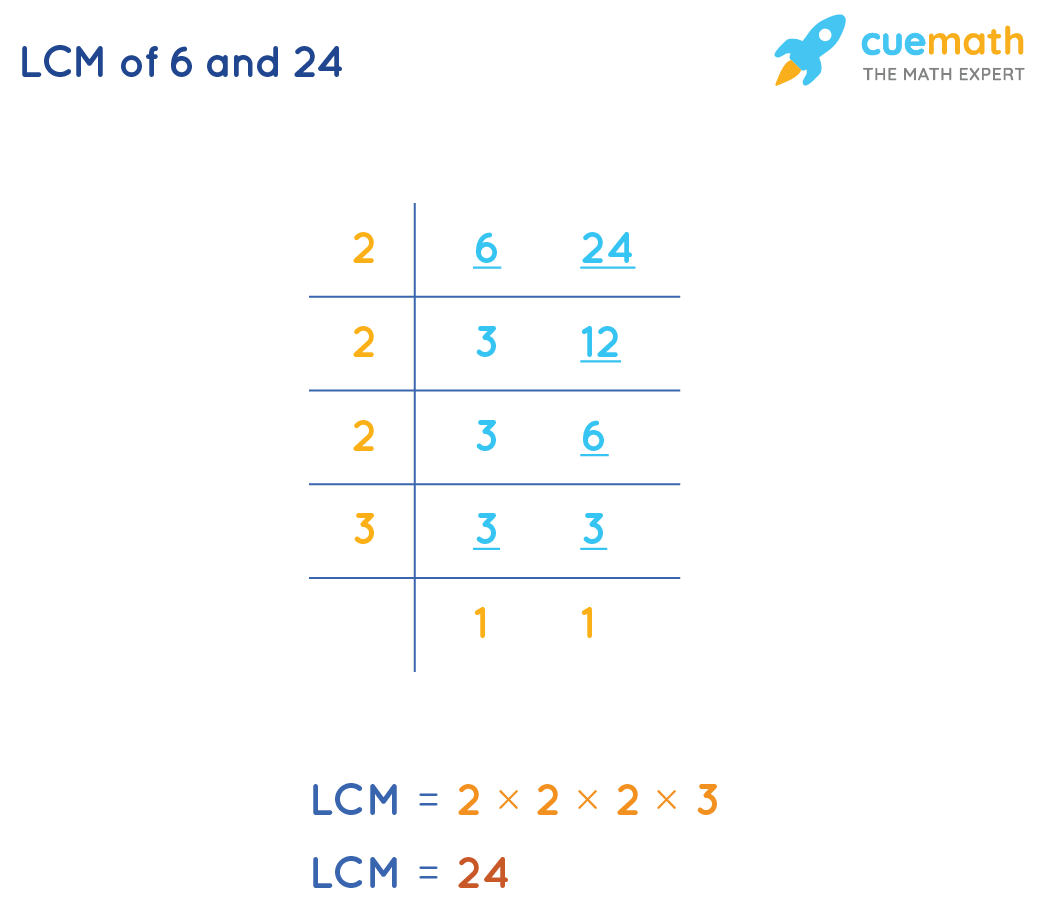LCM of 6and 24by Listing Method