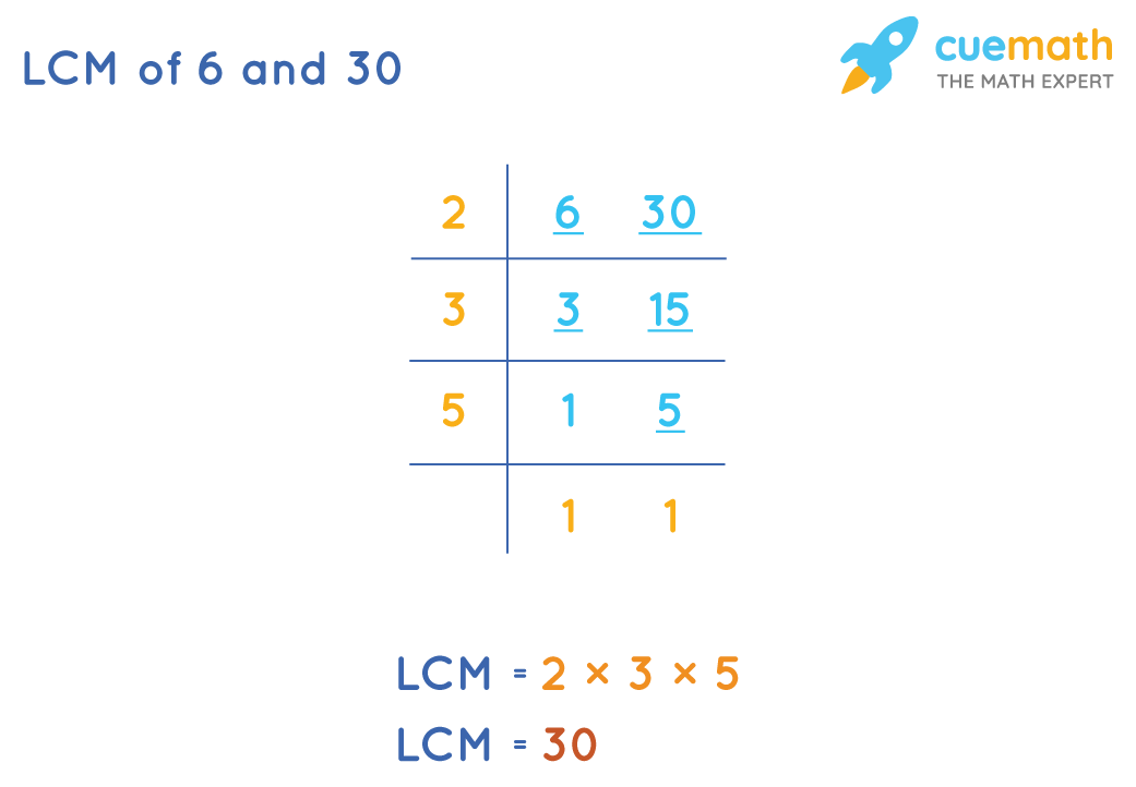 LCM of 6 and 30 is 30