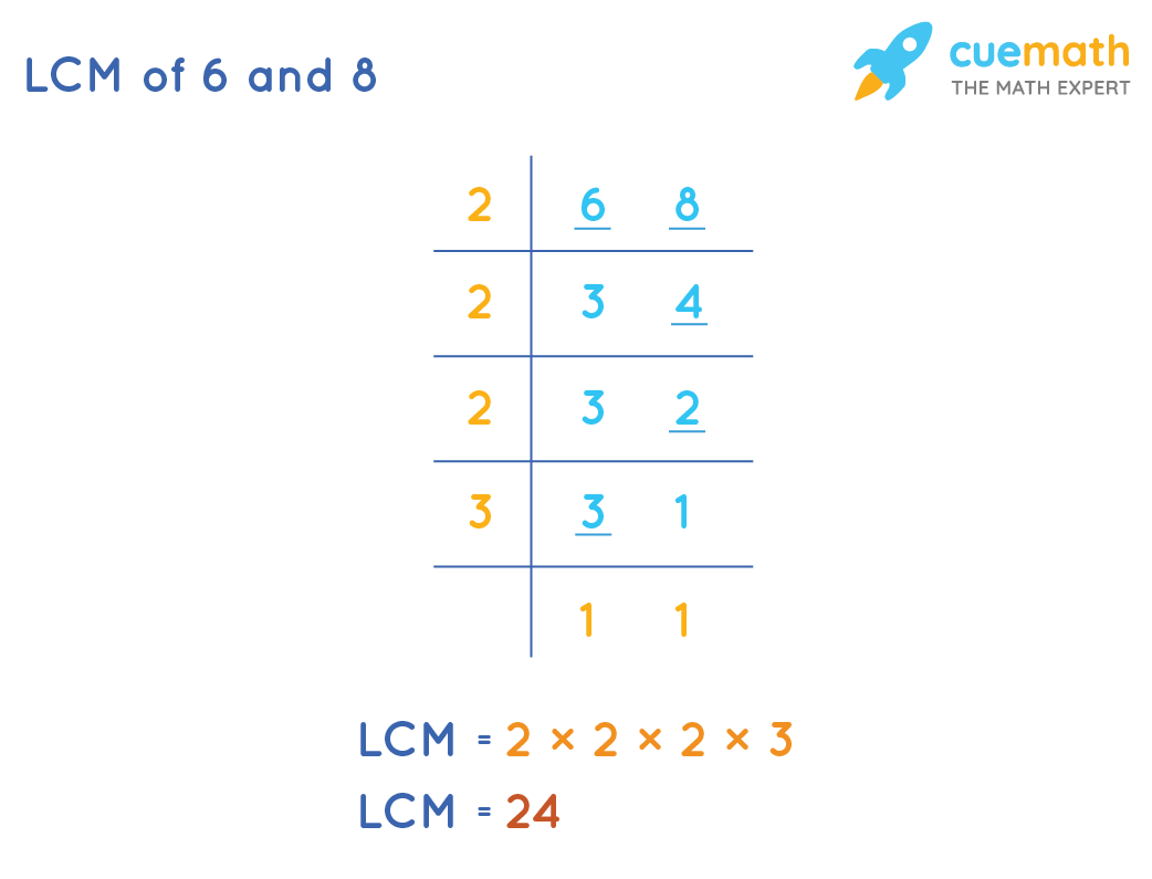 LCM of 6 and 8 by division method