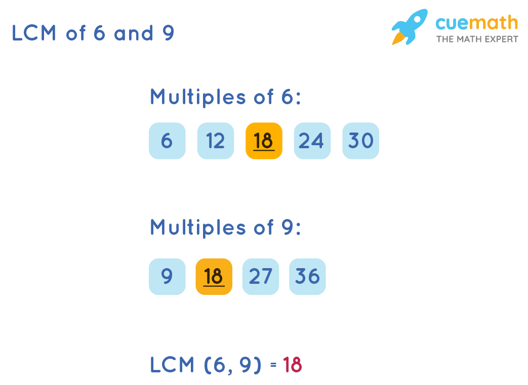 LCM of 6 and 9 by Listing Method