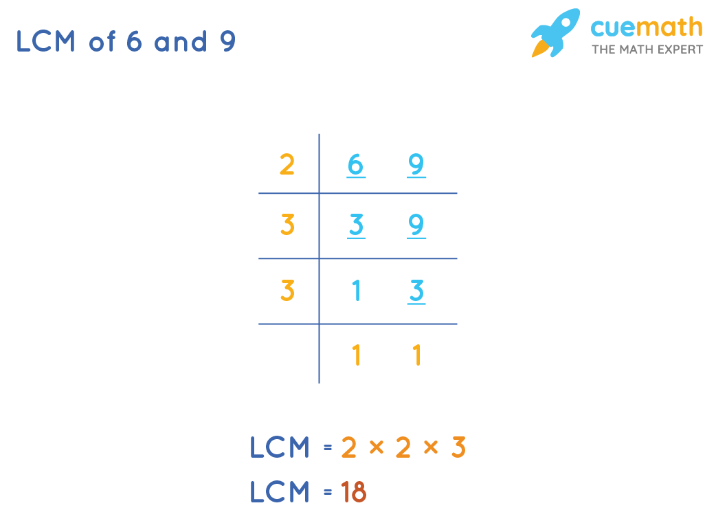 LCM of 6 and 9 by Common Division Method
