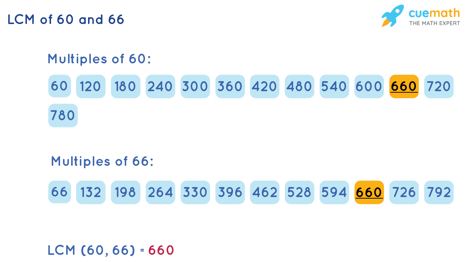 LCM of 60 and 66 by Listing Method
