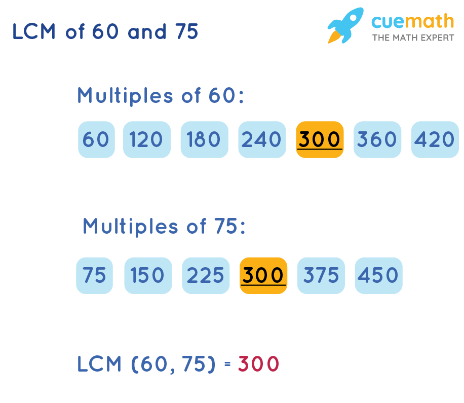 LCM of 60 and 75 by Listing Method