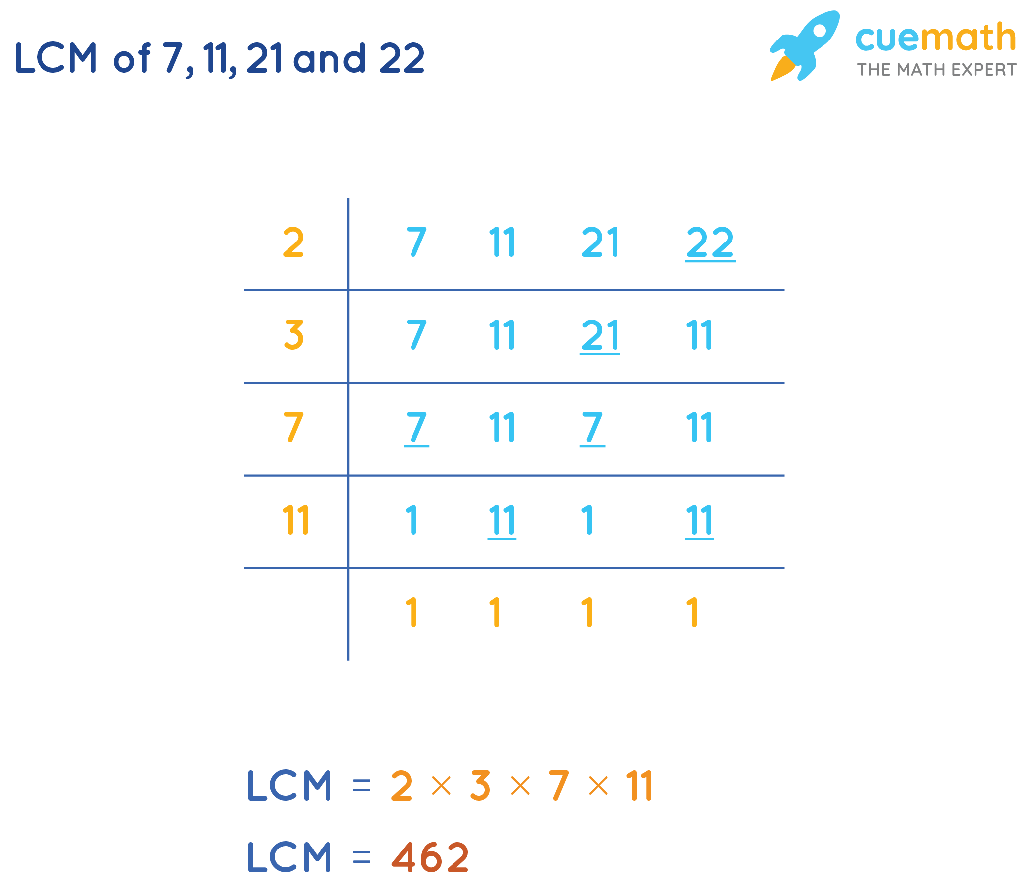 LCM of 7 , 11 21 and 22