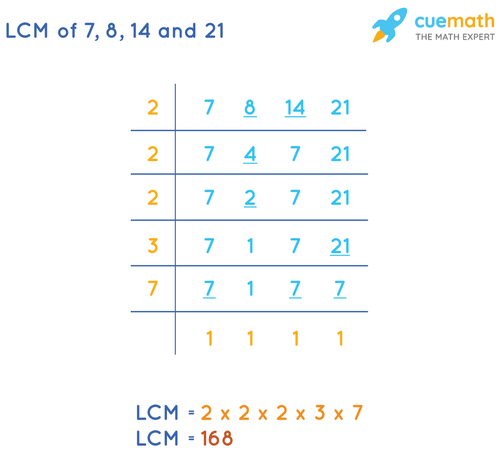 LCM of 7, 8, 14 and 21