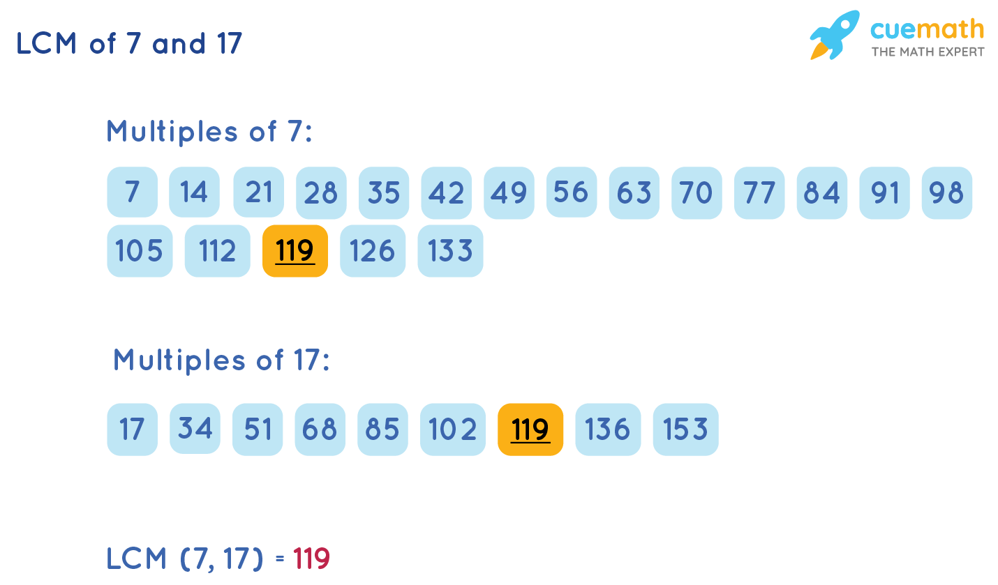 LCM of 7 and 17 by Listing Method