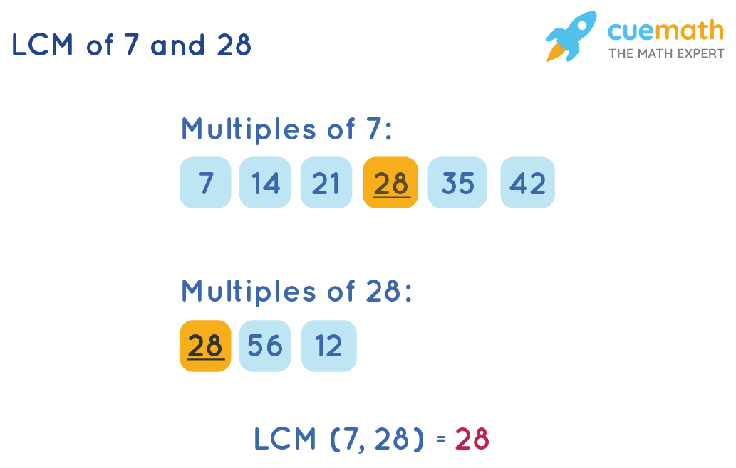 LCM of 7 and 28 by listing method