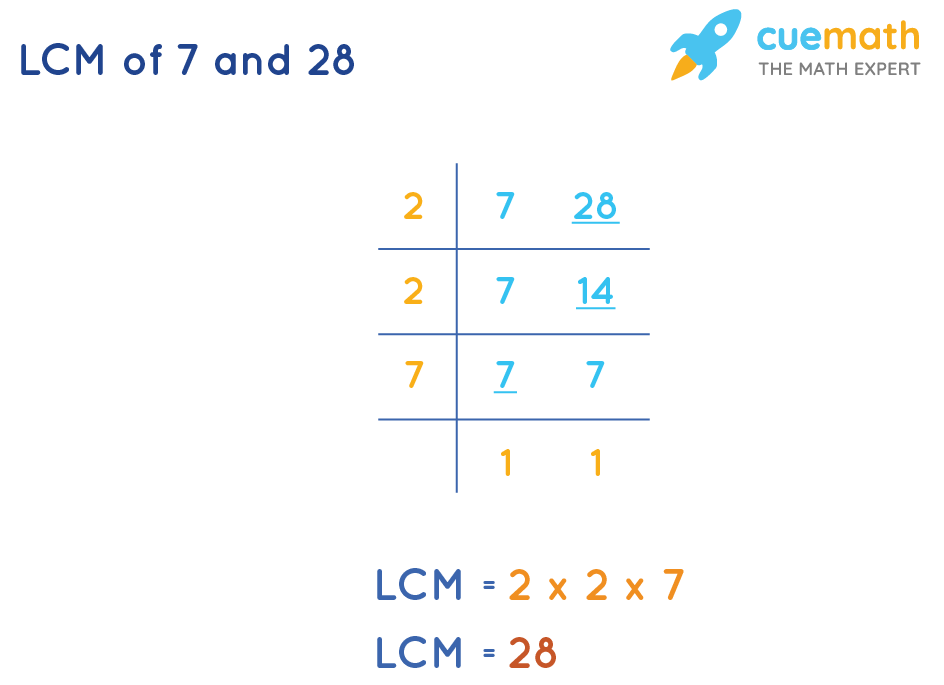 LCM of 7 and 28 by division method