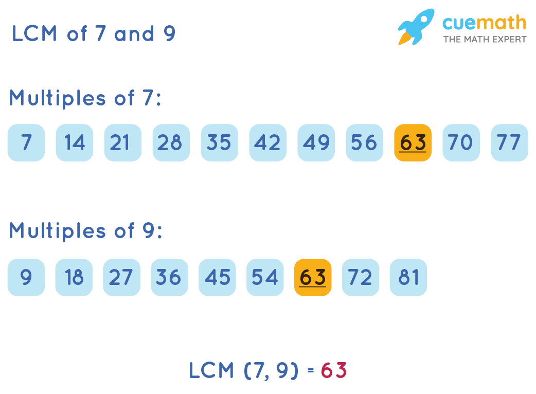 LCM of 7 and 9 by Listing Method