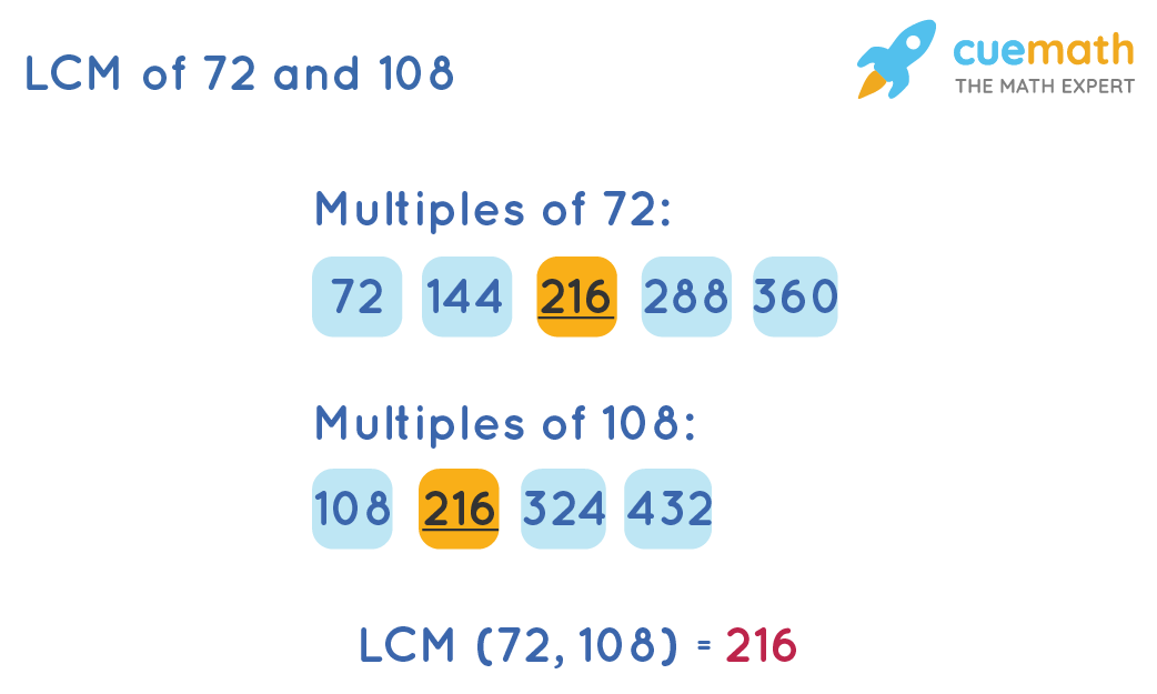Find LCM of 72and 108by Listing Method