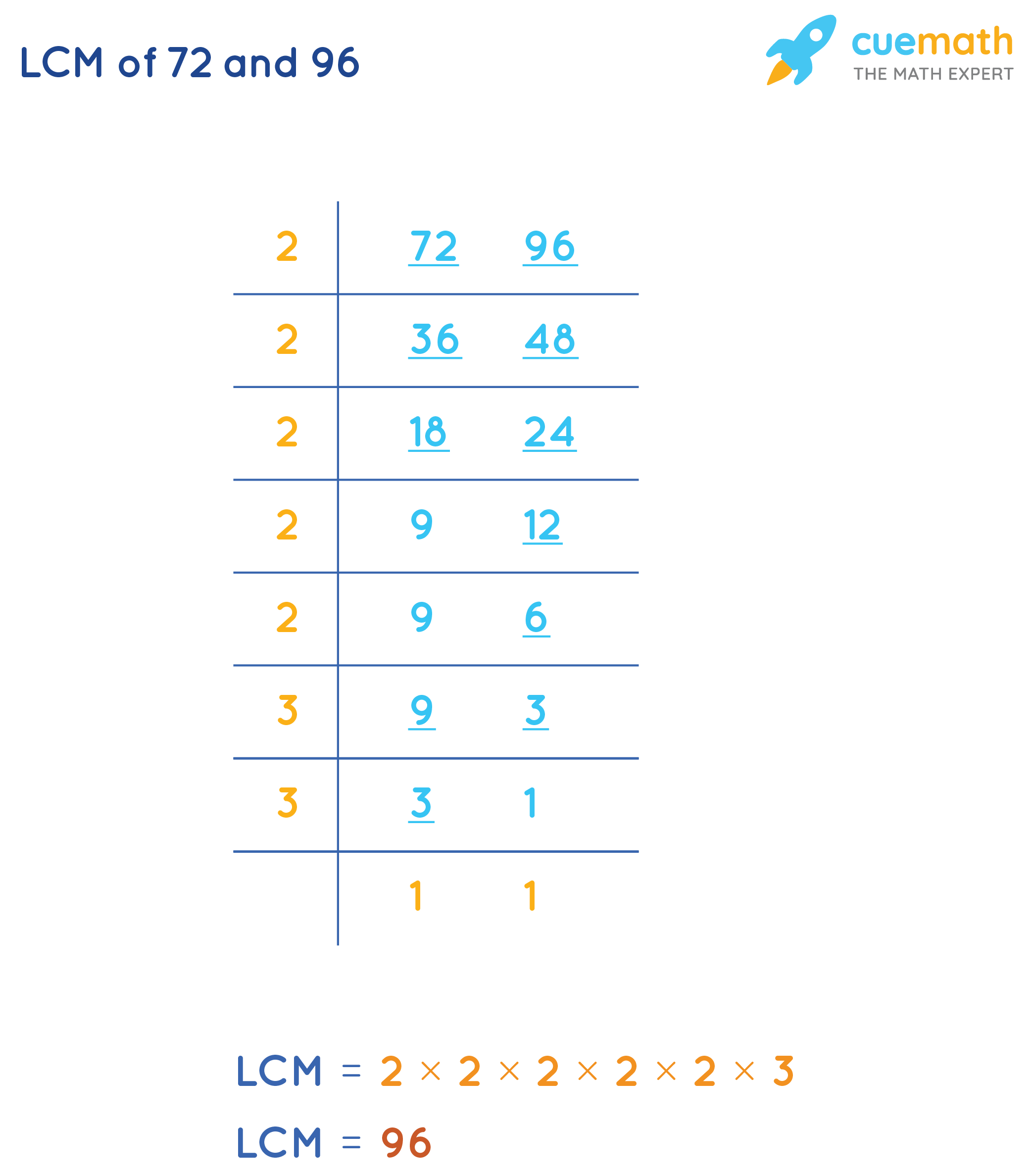 Common Division Method OfFinding LCM(72, 96)
