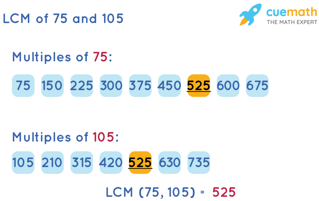 LCM of 75 and 105 by Listing Method