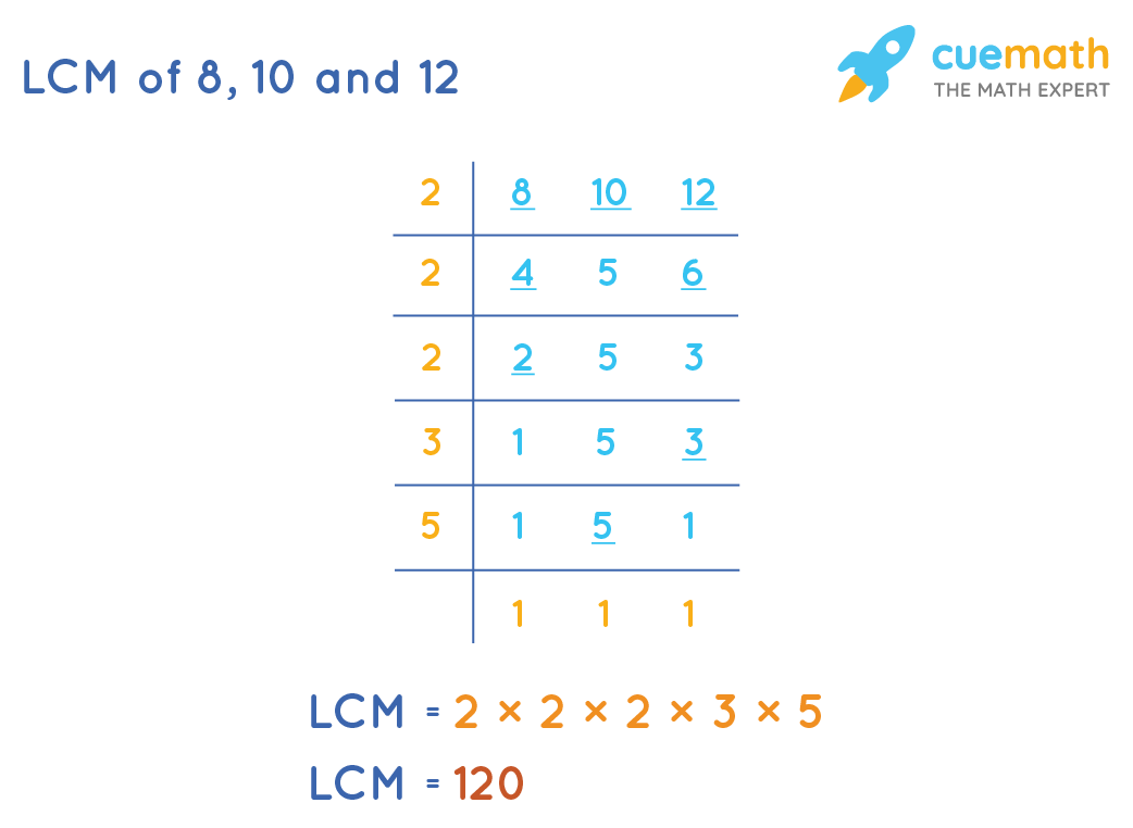 LCM of 8, 10 and 12