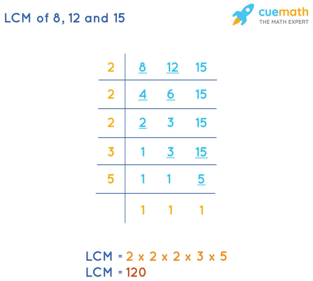LCM of 8, 12and 15 by Division Method: