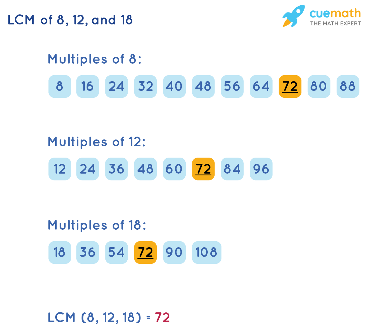 LCM of 8, 12, and 18 by Listing Method