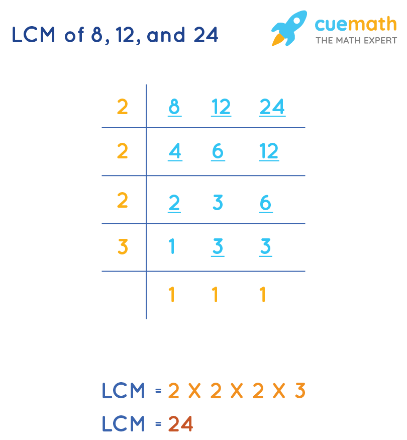LCM of 8, 12, and 24 by Common Division Method