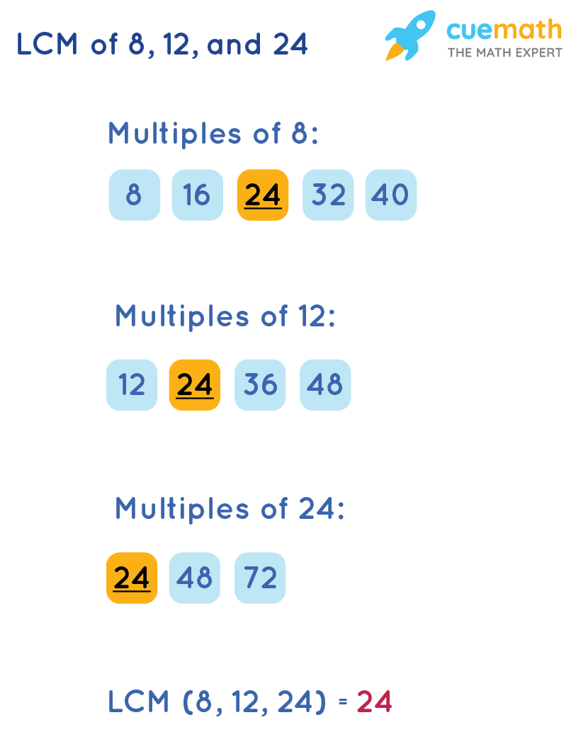 LCM of 8, 12, and 24 by Listing Method