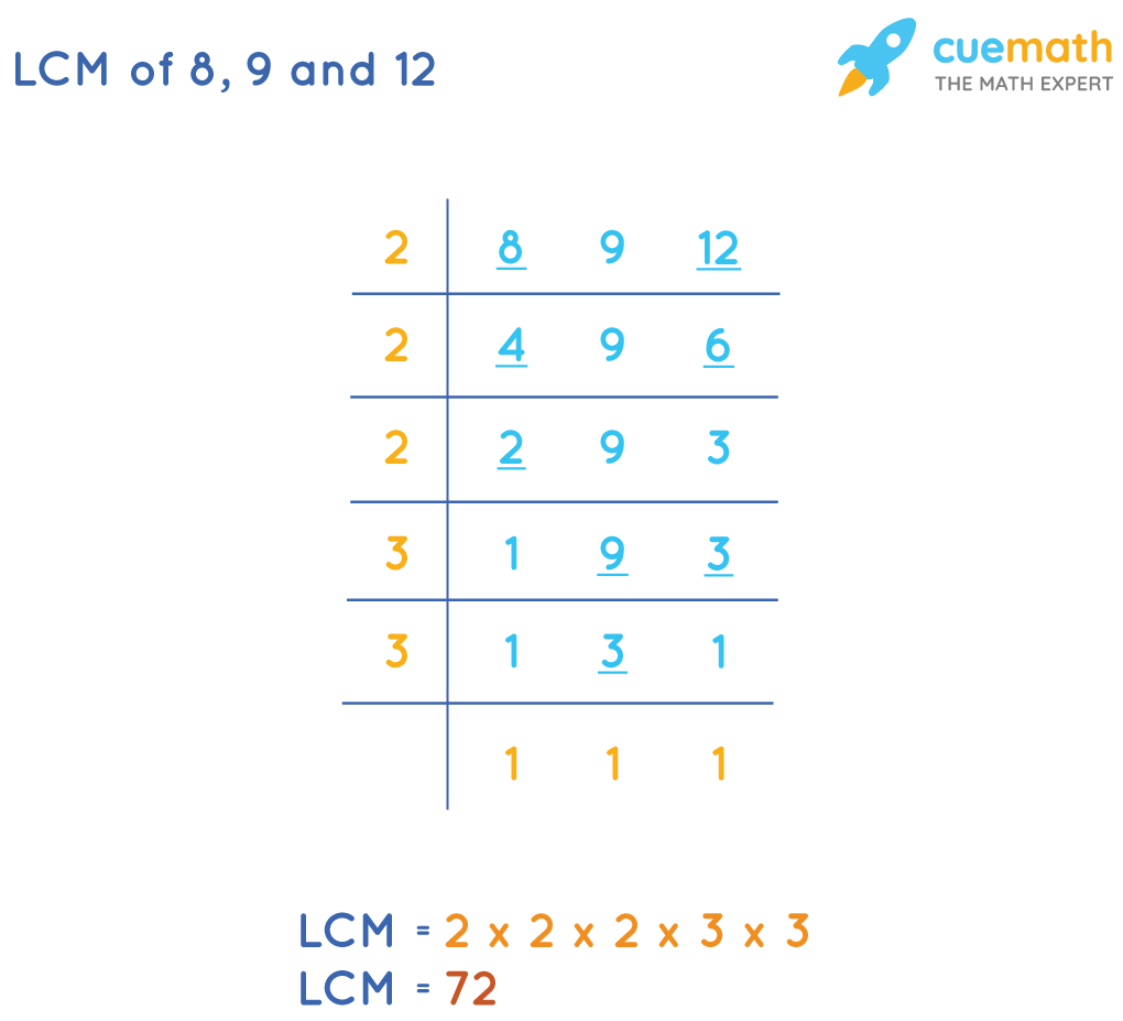 LCM of 8, 9, and 12