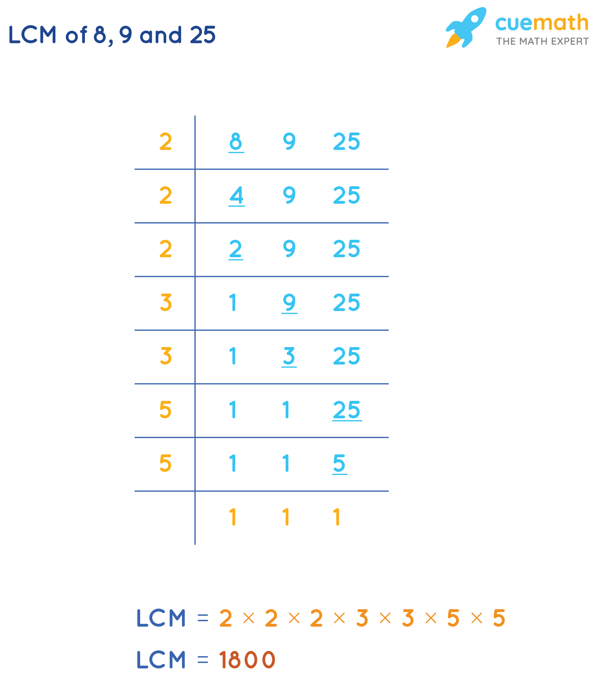 Calculate LCM(8, 9, 25)by Common Division Method