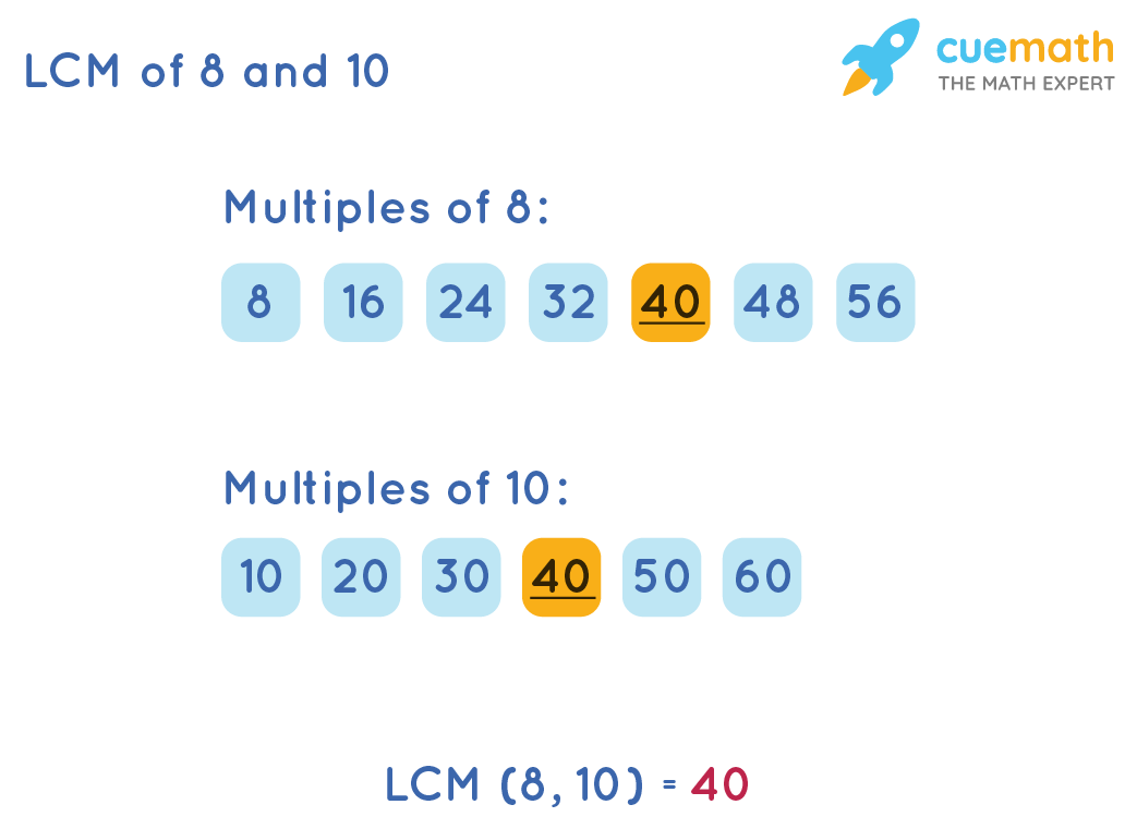 LCM of 8 and 10 by Listing Method