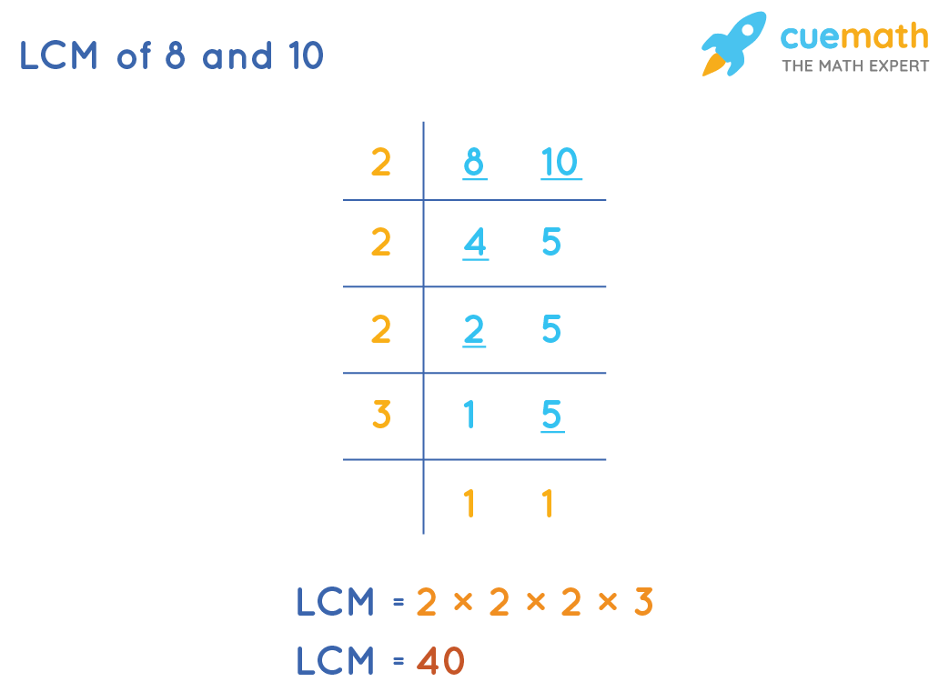 LCM of 8 and 10 by Common Division Method