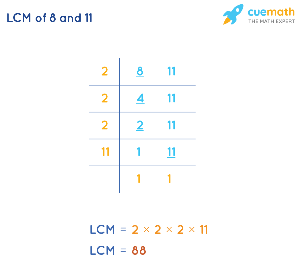 LCM of 8and 11by Common Division Method