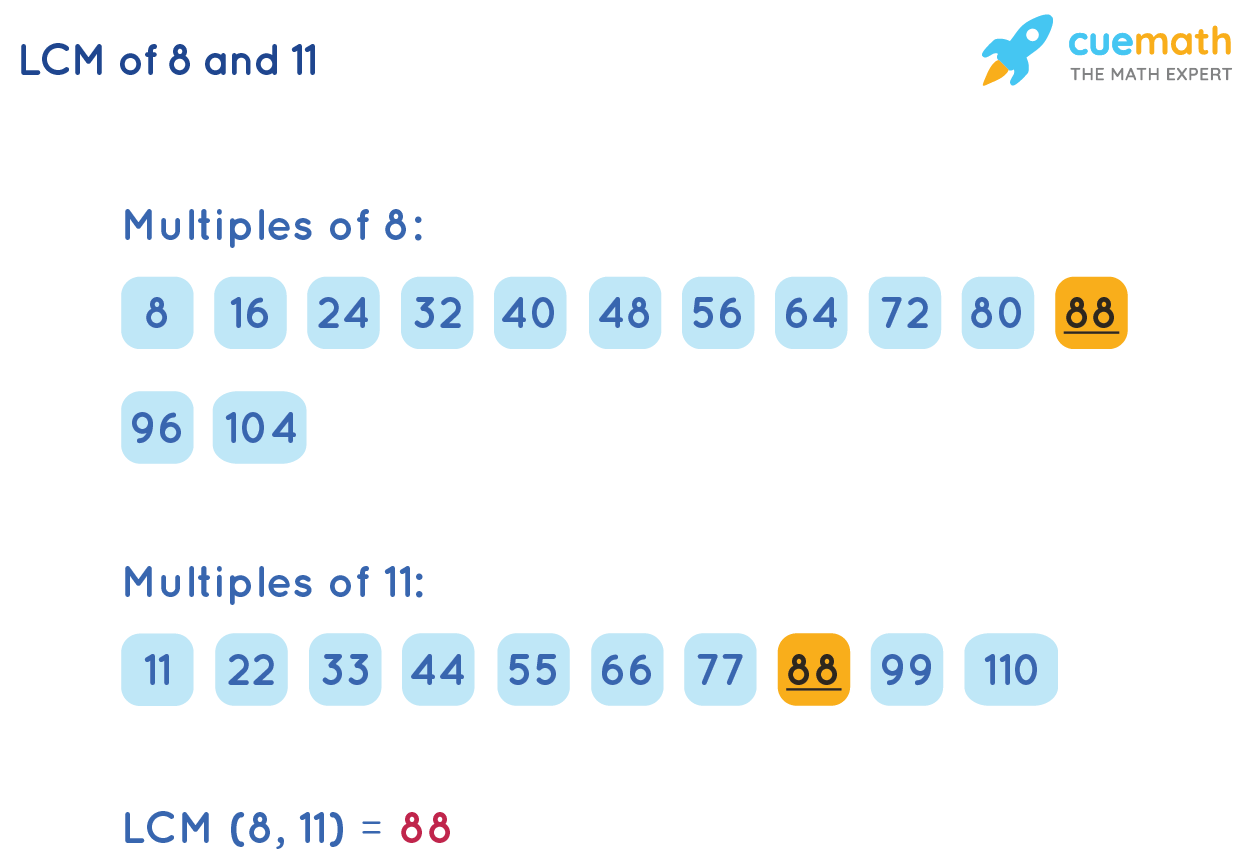 LCM of 8and 11by Listing Method