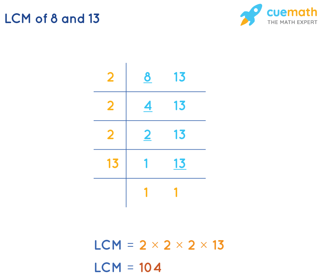 LCM(8,13) by Common Division Method