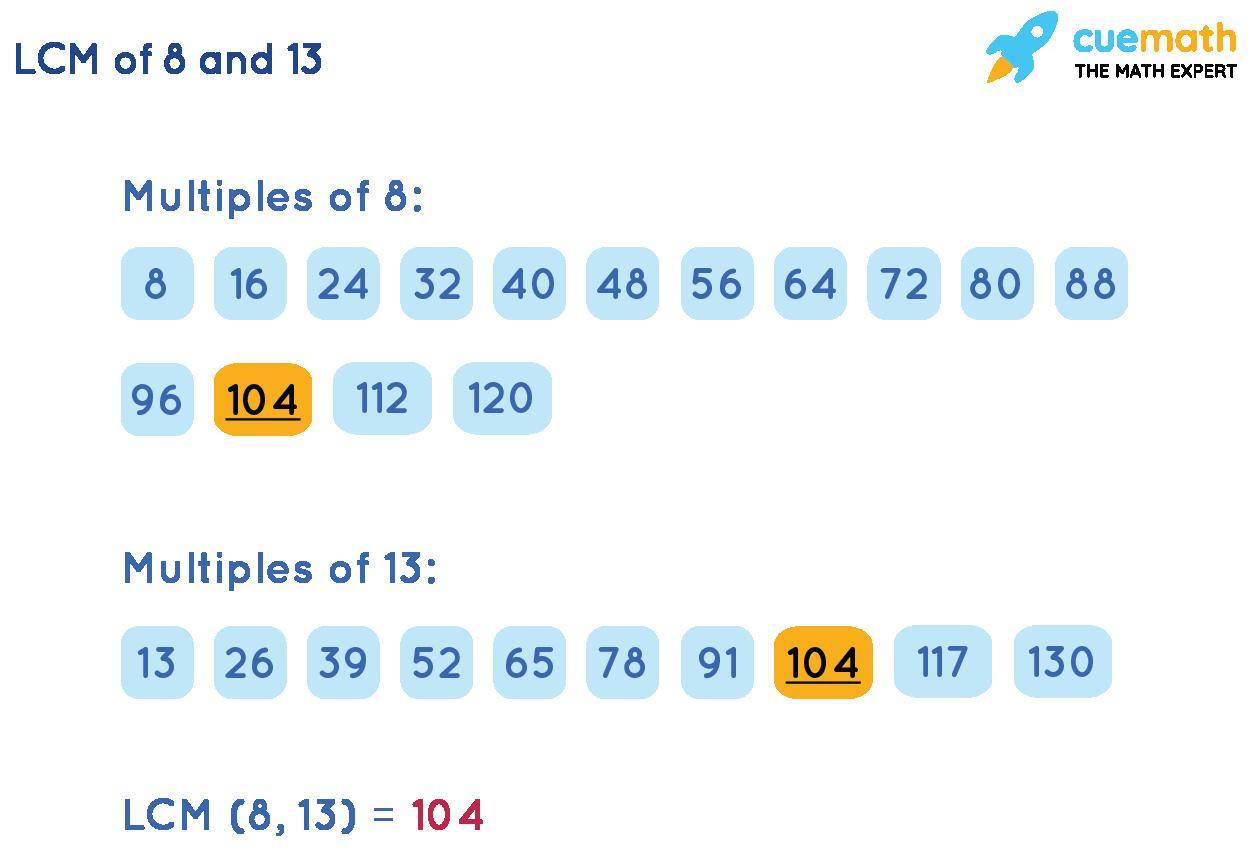 LCM(8,13) by Listing Method