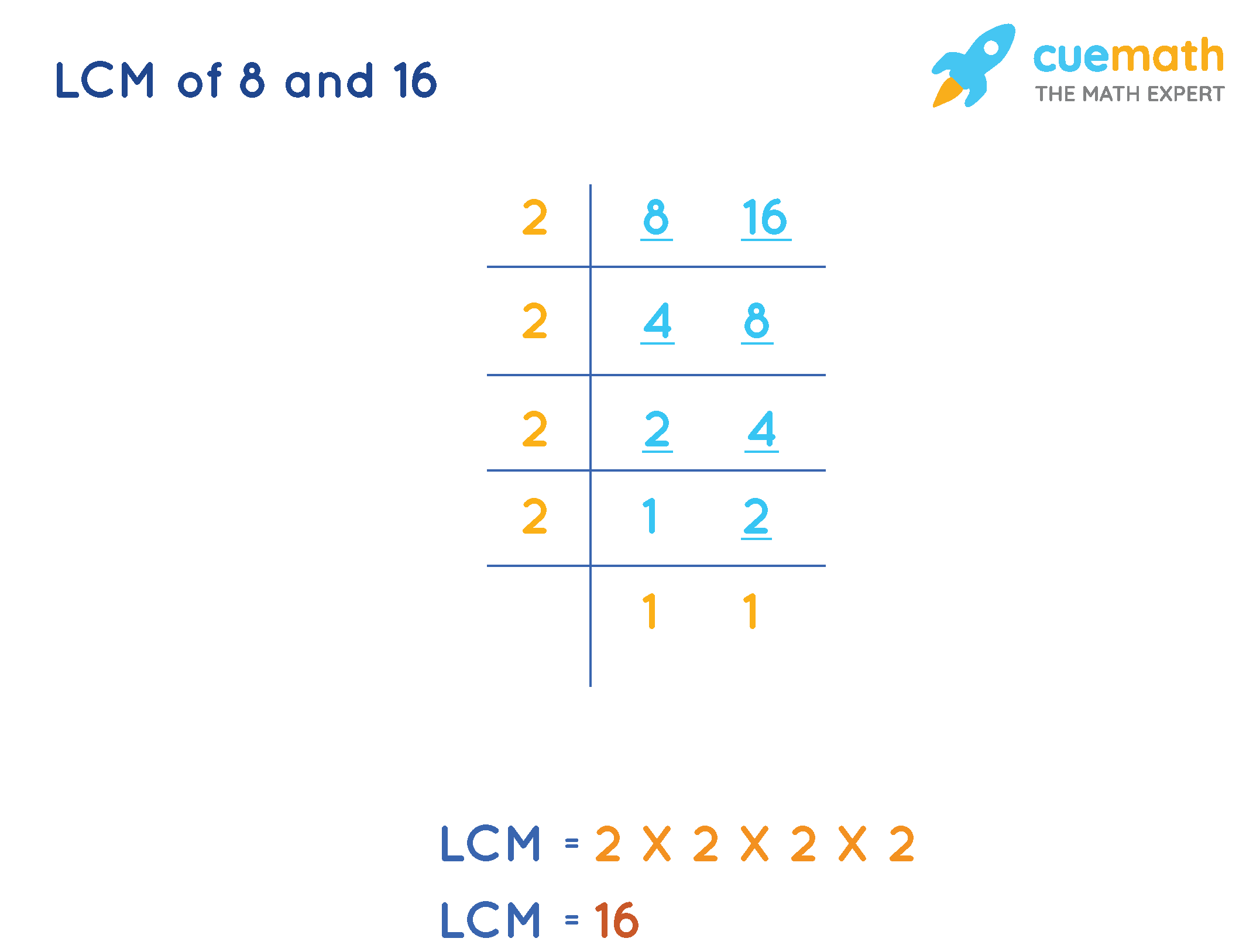 LCM of 8 and 16 Common Division method