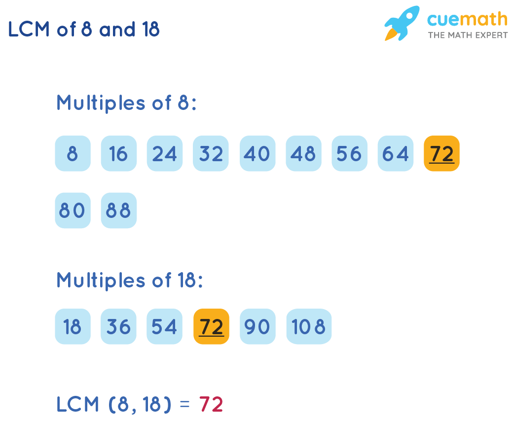 LCM of 8and 18by Listing Method