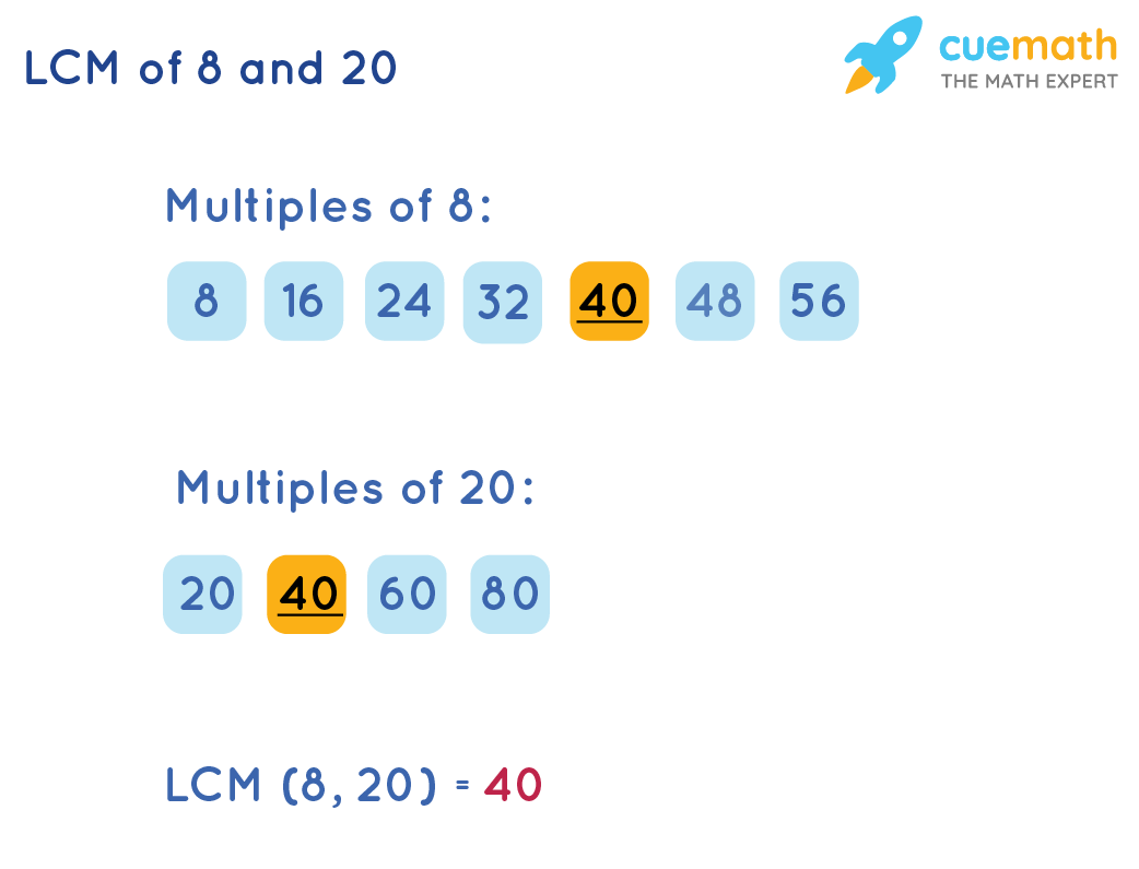 LCM of 8 and 20 by Listing Method