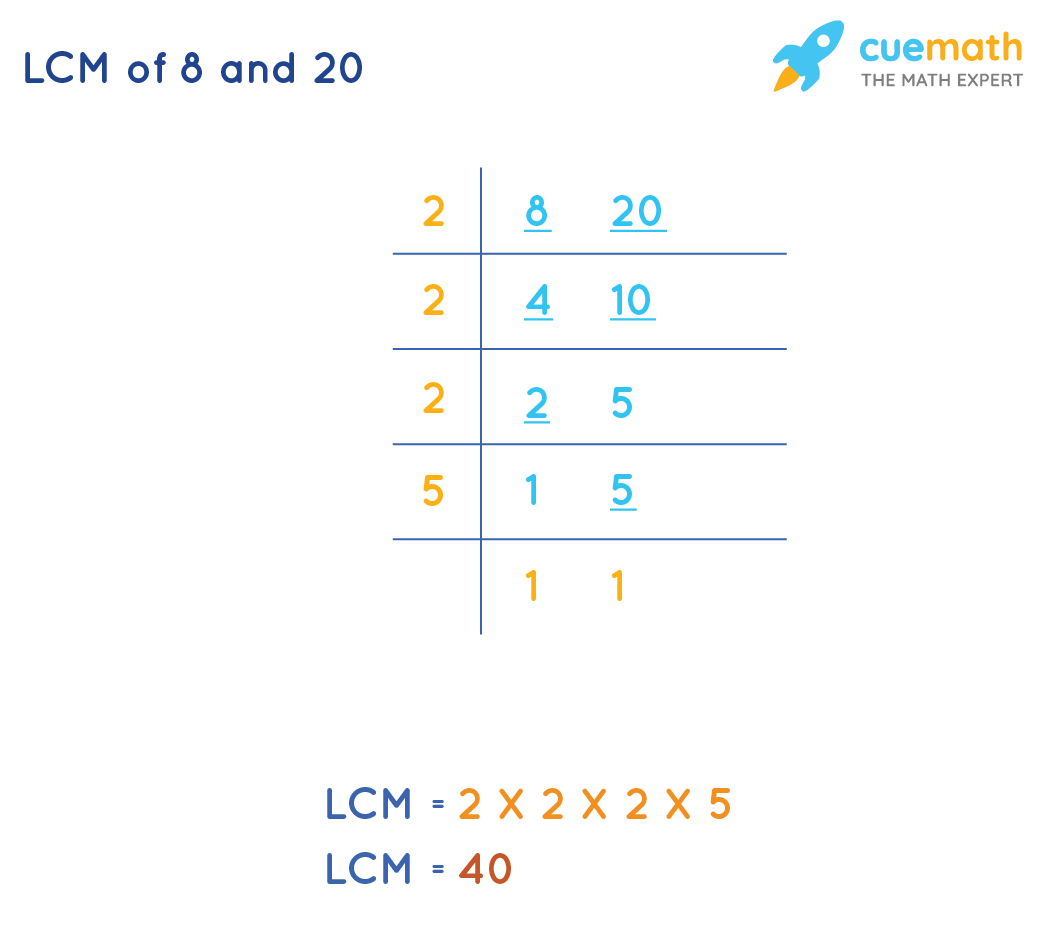 LCM of 8 and 20 by Common Division Method