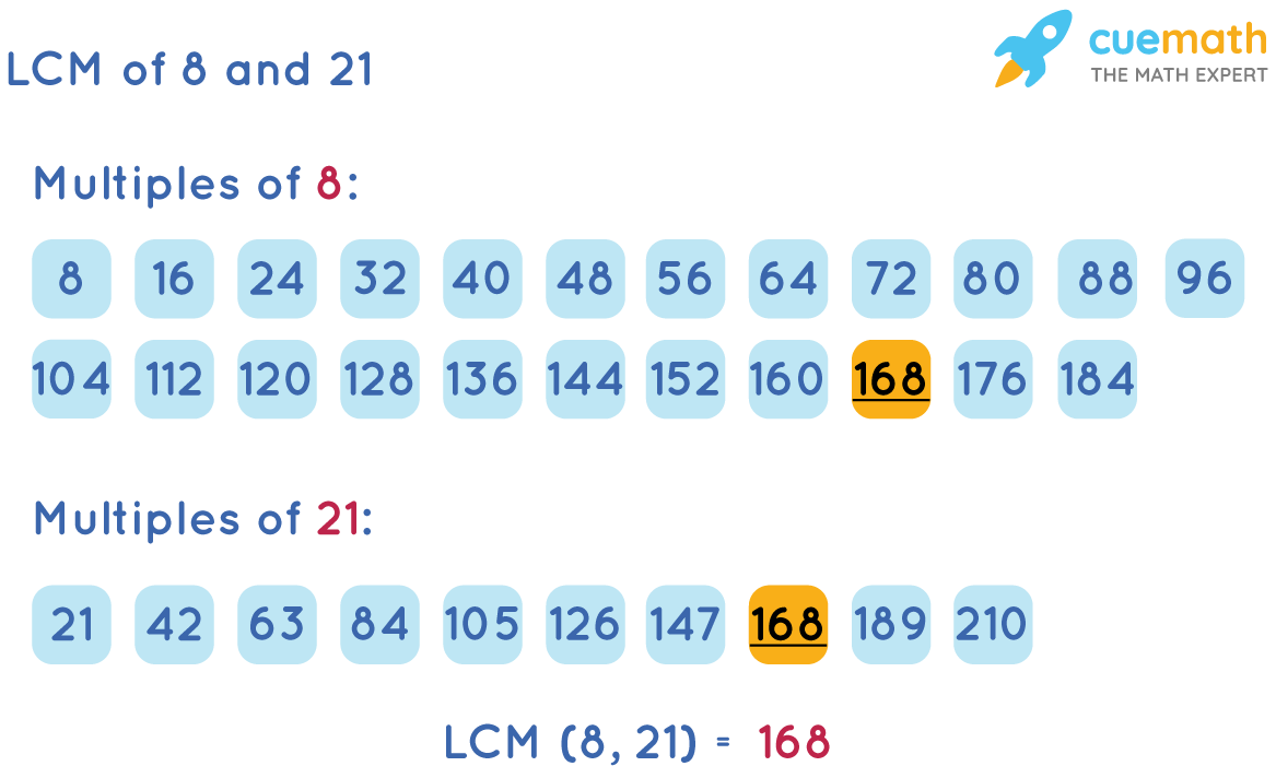 LCM of 8 and 21 by Listing Method