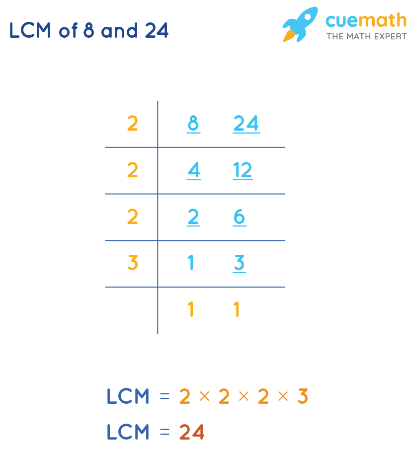 LCM of 8and 24 by Common Division Method