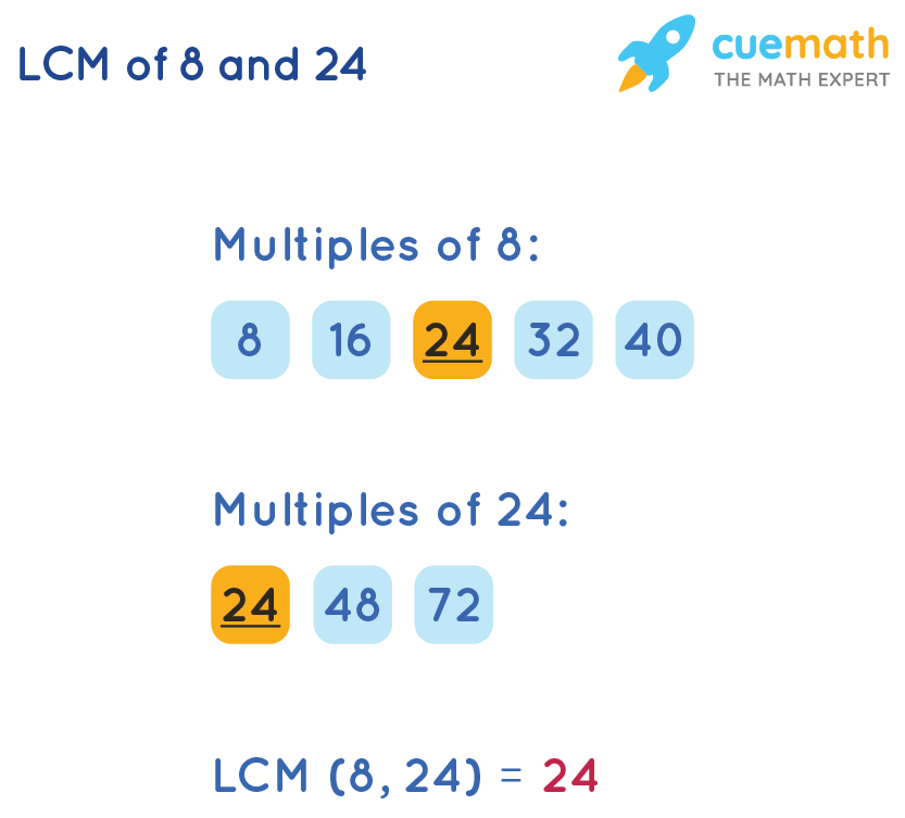 LCM of 8and 24by Listing Method
