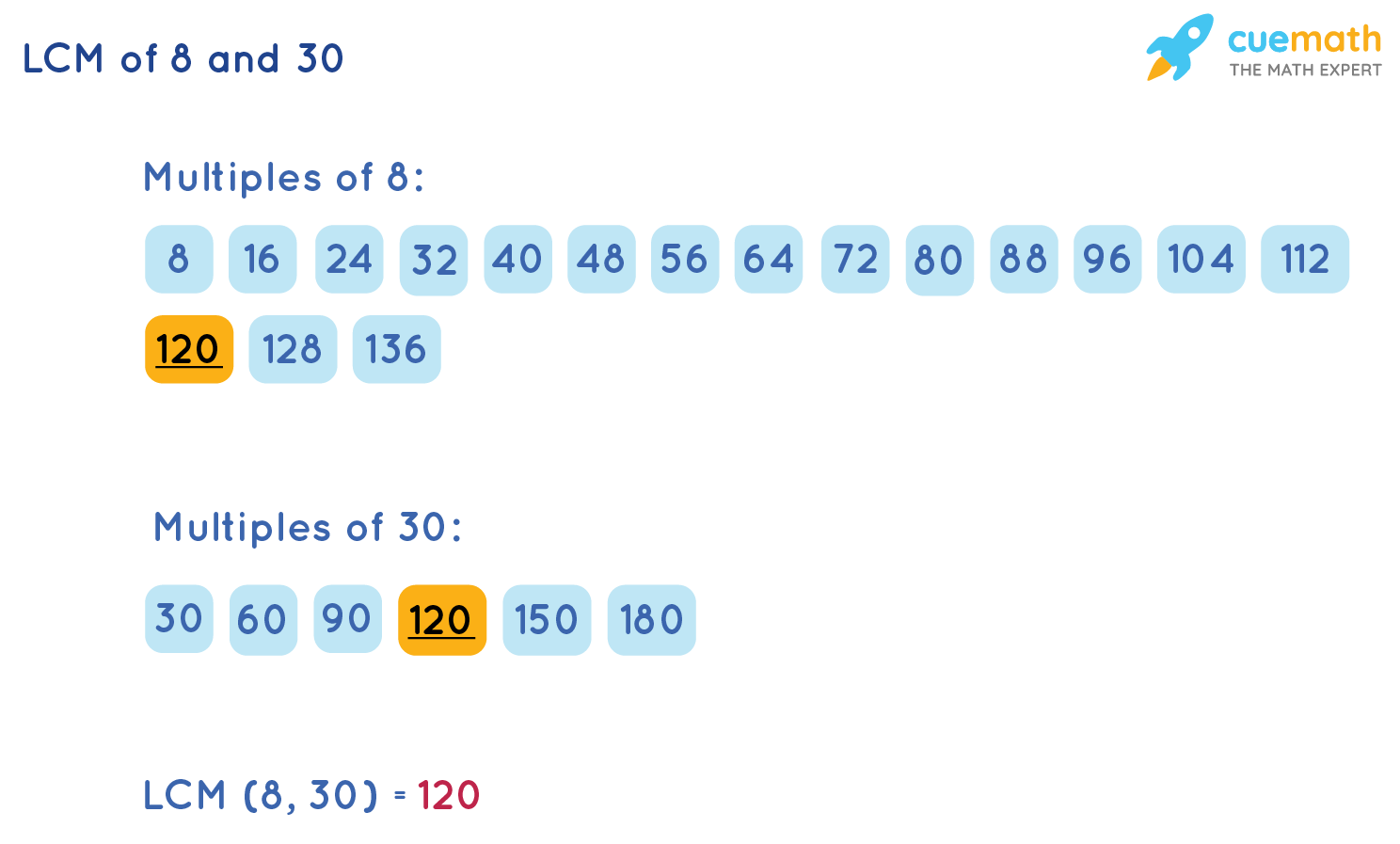 LCM of 8 and 30 by Listing Method