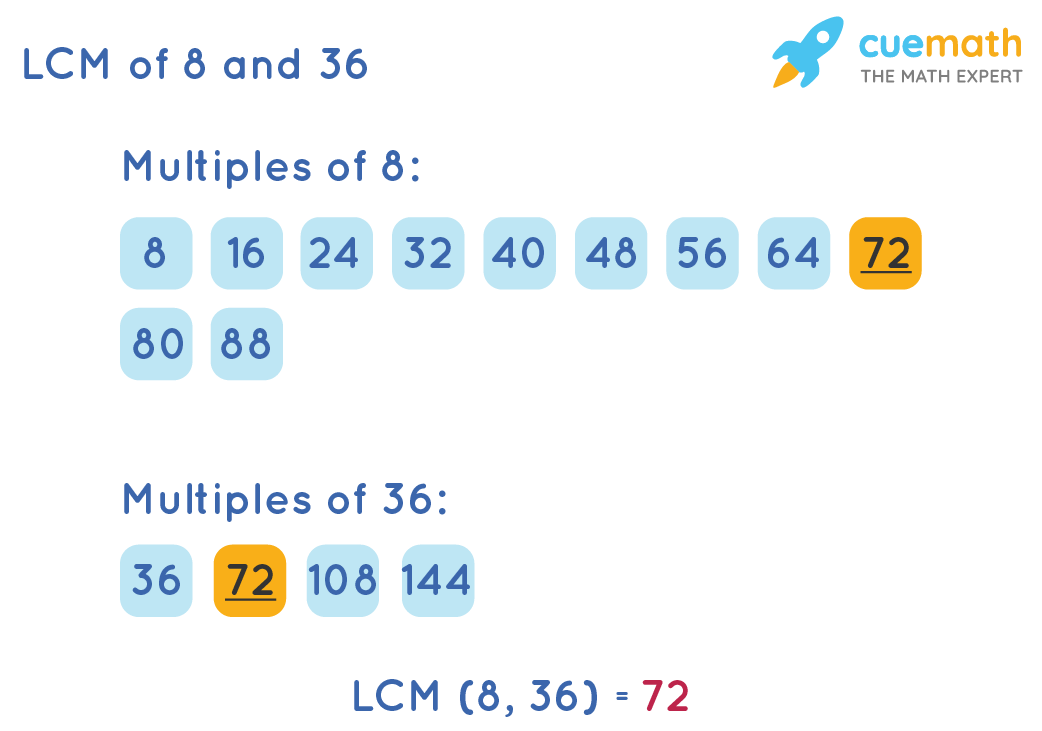 LCM of 8 and 36