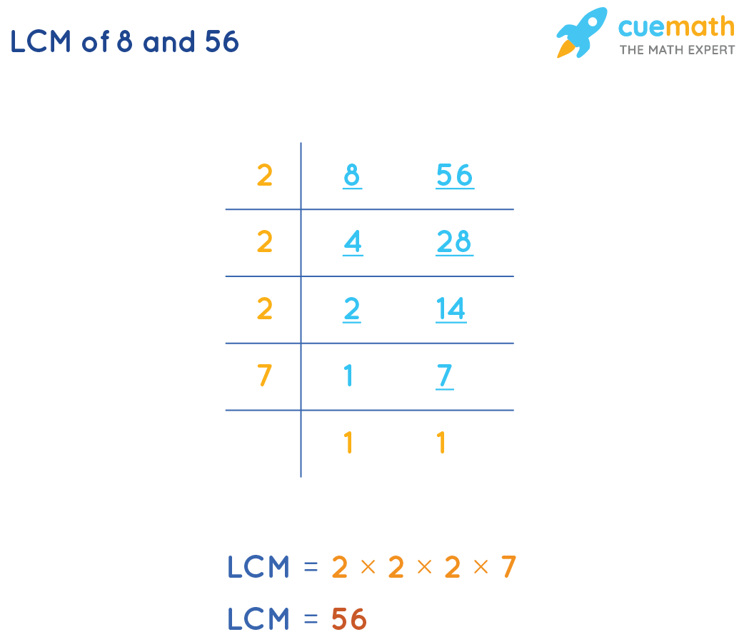 Find LCM of 8 and 56 by Common Division Method