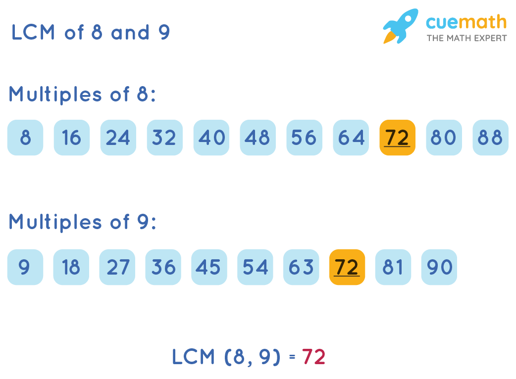 LCM of 8 and 9 by Listing Method