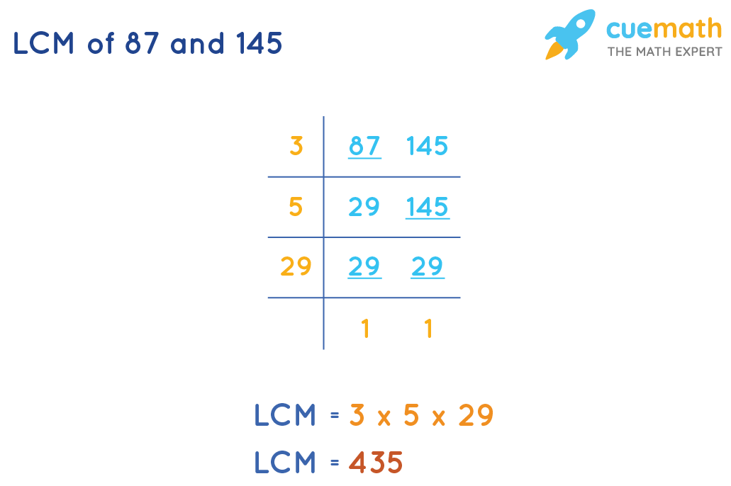 LCM of 87 and 145 by division method