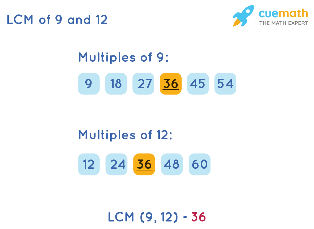 LCM of 9 and 12 by Listing Method