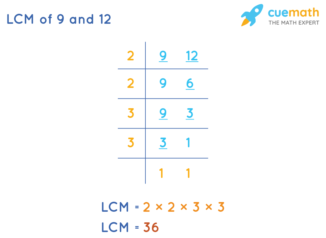 LCM of 9 and 12 by Common Division Method