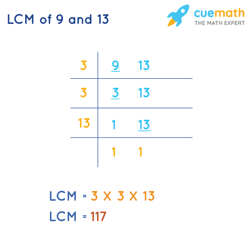 LCM of 9 and 13by Common Division Method