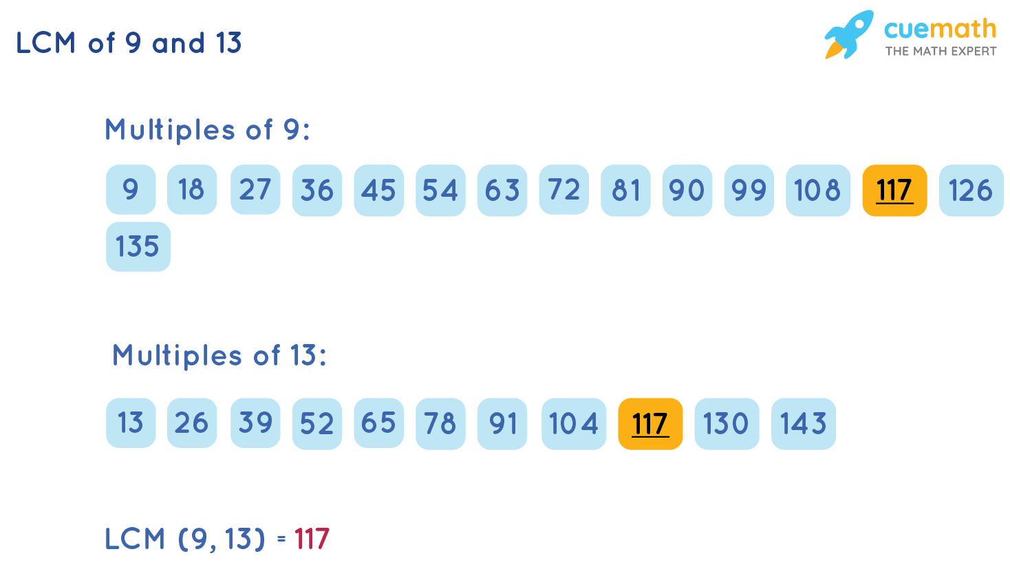 LCM of 9and 13by Listing Method
