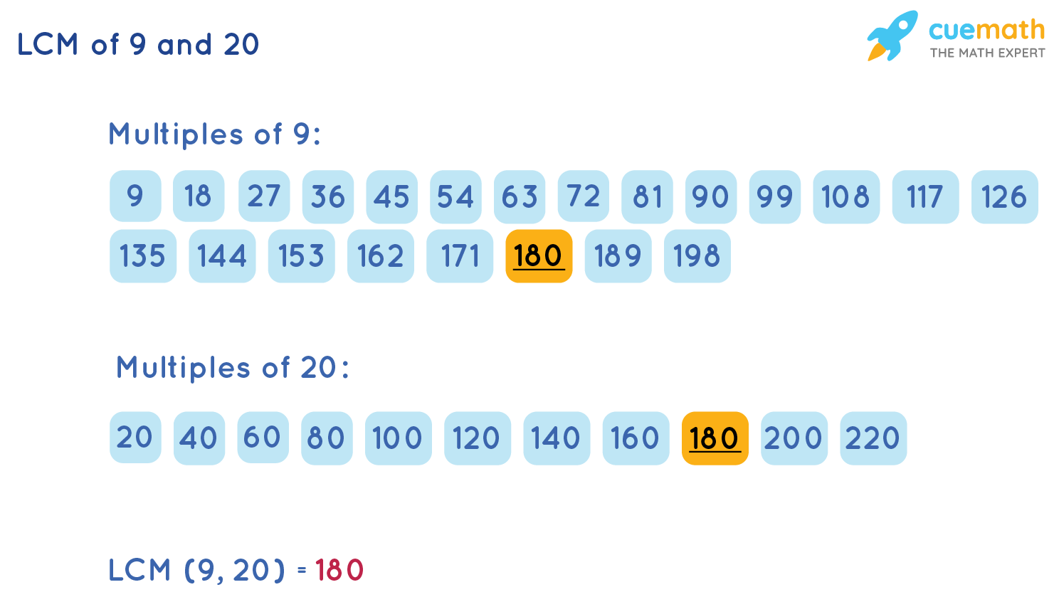 LCM of 9 and 20 by Listing Method