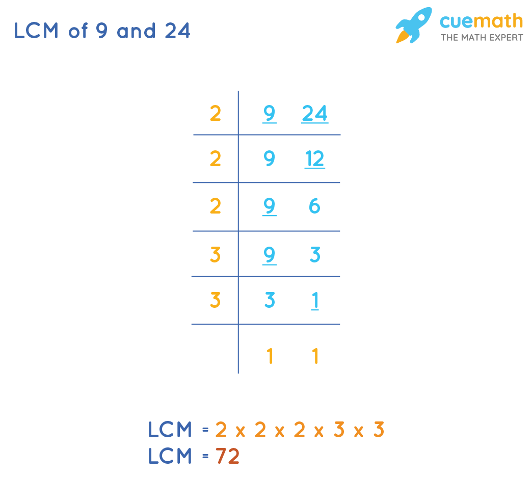 LCM of 9 and 24 by upside down division method
