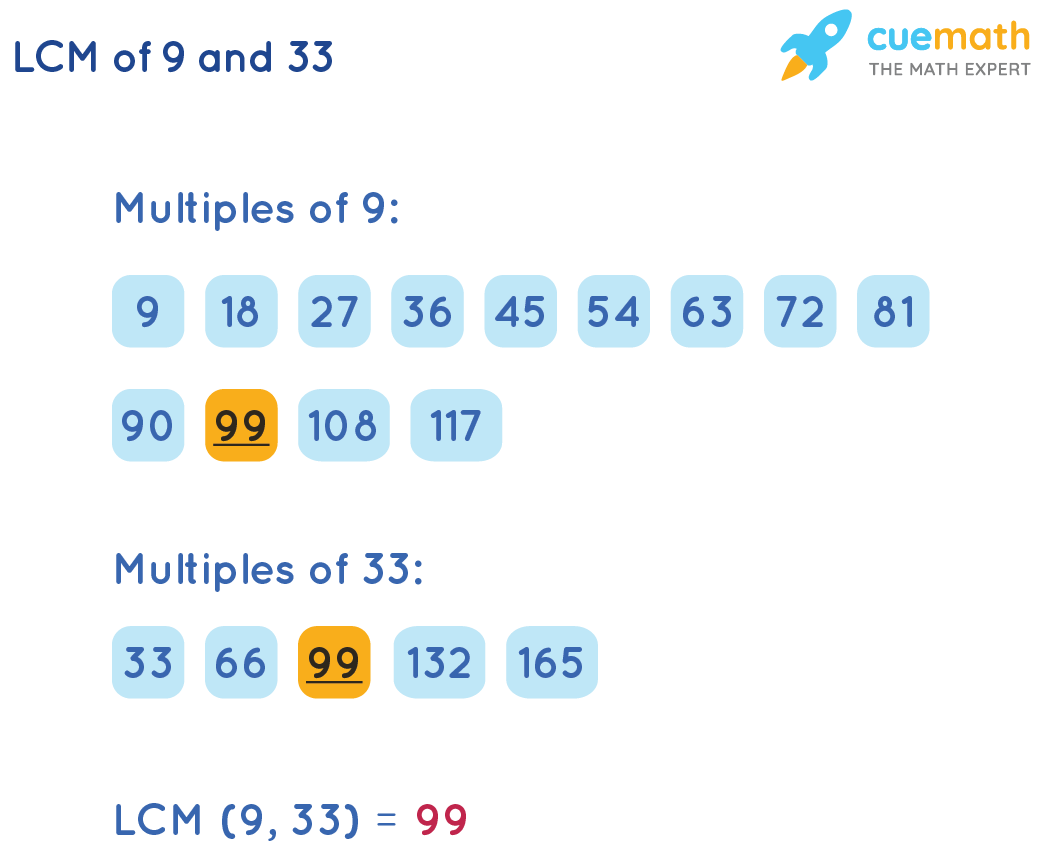 LCM of 9 and 33