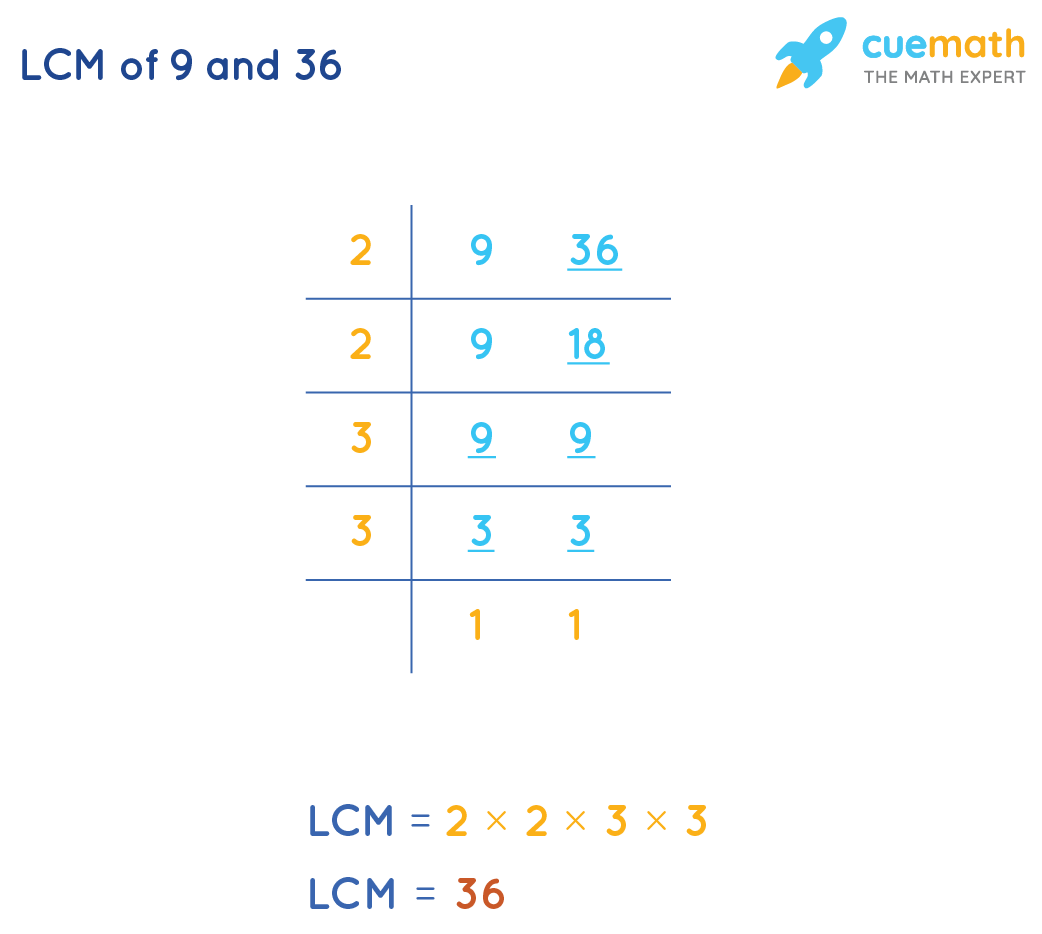 LCM of 9and 36by Common Division Method